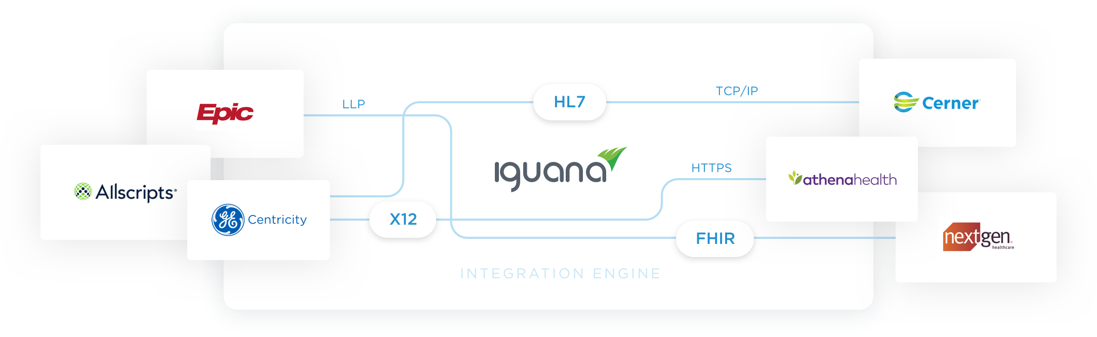 Connect to any system, in any data format, on any protocol with the Iguana integration engine